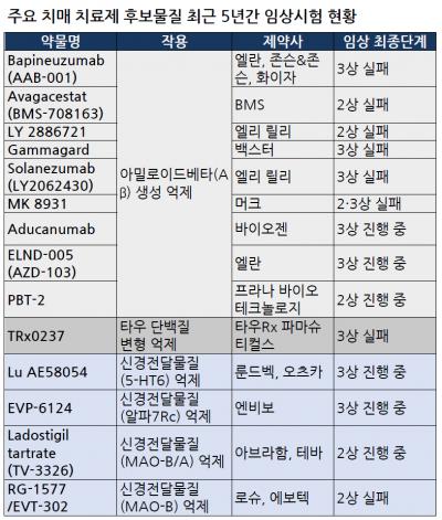 자료: 치매DTC융합연구단