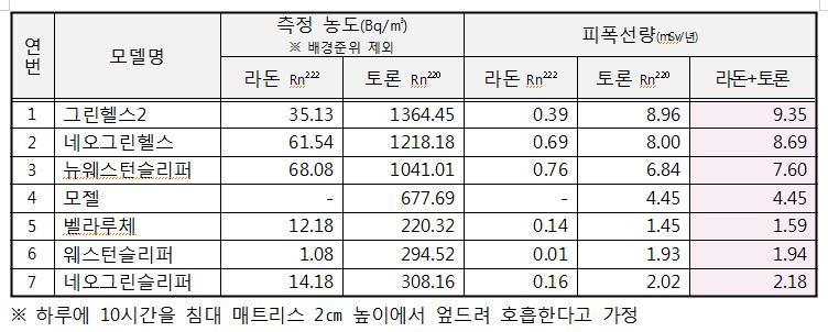 자료 : 원자력안전위원회