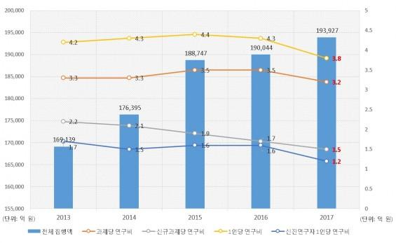국가 연구개발사업 성장세 둔화… 연구자 1인당 연구비 줄어