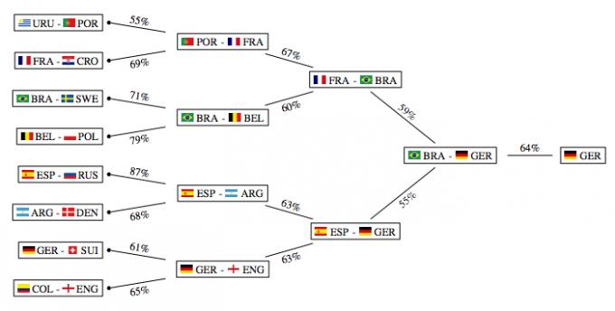 10만 번의 시뮬레이션을 거쳐 예측한 5단계의 토너먼트 경기 결과. 이 모델에 따르면 독일이 실제로 가장 강한 팀으로 나타났다. - 도르트문트 공대 제공