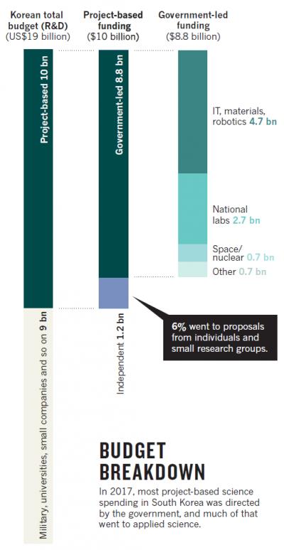 자료: 네이처·국가과학기술자문회의
