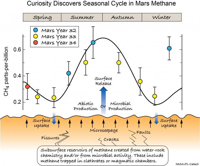 화성 대기의 메탄 농도는 계절에 따라 변동이 있다는 사실도 밝혀졌다. 여름에 높고 겨울 전후로 낮아졌다. -사진 제공 사이언스