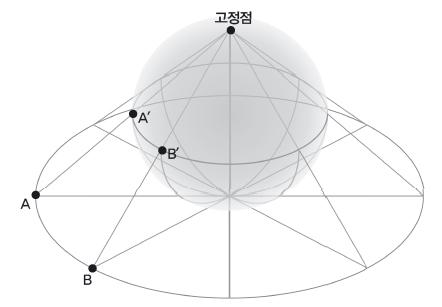 스테레오 투영법을 쓰면 평면 위의 점 A를 구면 위의 점 A′로 나타낼 수 있다. 반대로 구면 위의 점을 평면 위의 점으로 바꿀 수도 있다. 즉 구면에서 고정점을 제외한 모든 점은 평면 위의 모든 점과 일대일 대응이다. - 수학동아 2018년 06호 제공