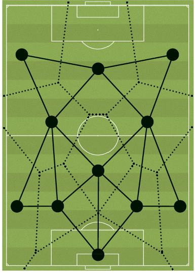 FC 바르셀로나의 포메이션을 이용해 그린 보로노이 다이어그램. 실선은 델로네 삼각형의 일부다. - GIB 제공