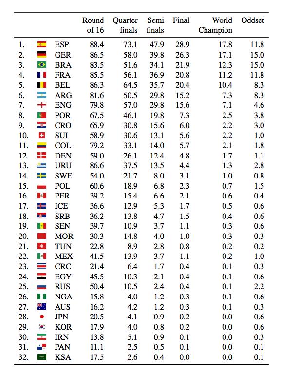 도르트문트 공대 연구팀의 예측 순위, 이 결과에 따르면 안타깝게도 우리나라는 29위에 머무르고 있다. - 도르트문트 공대 제공