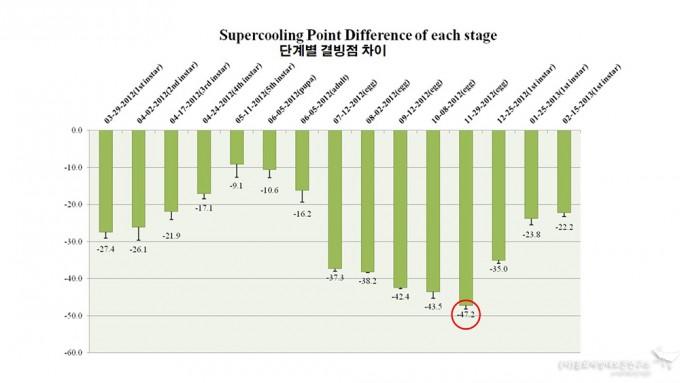 단계별 결빙점 차이 - 홀로세생태보존연구소 제공
