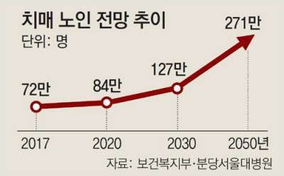 자료: 보건복지부·동아일보DB