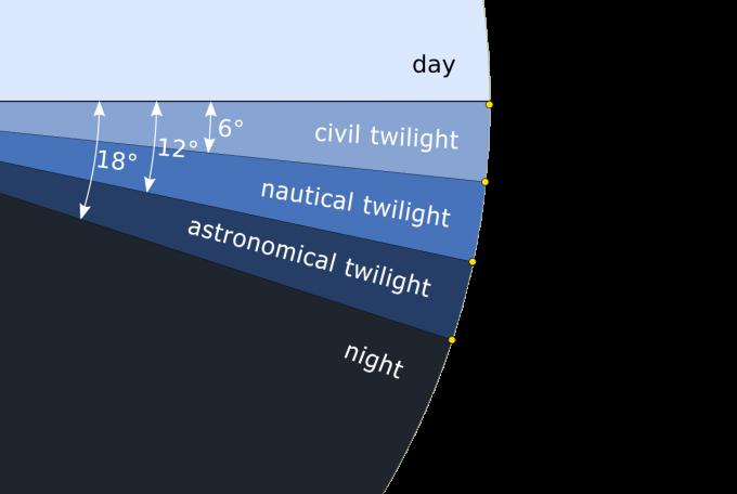 일출전과 일몰후, 태양의 고도에 따른 시민, 항해, 천문 박명을 나타낸 모식도다670-WIKIPEDIA
