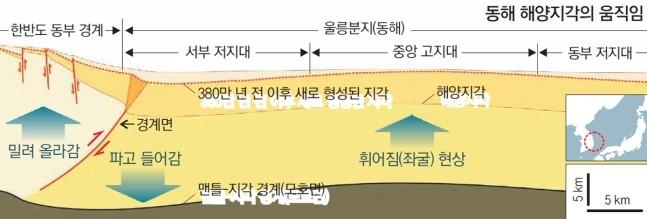 동해의 지각은 두께가 10km로 거의 해양지각에 가깝다. 이 지각이 최근 한반도 동부 아래로 밀려들어가고 있다는 사실이 밝혀졌다. -자료 지질학, 그래픽 동아일보