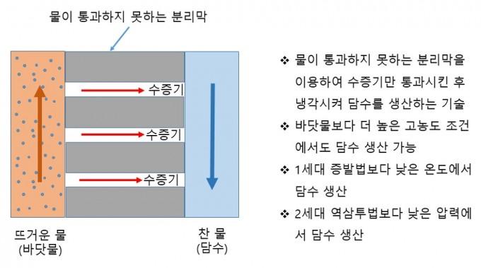 자료: 한국건설기술연구원