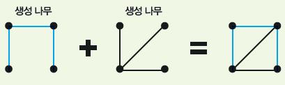 생성 나무 :모든 점은 최소 하나의 변에 연결돼 있어야 하고 그래프 중 한 점에서 출발해 어떤 경로를 택해도 다시 돌아올 수 없게 만든 그래프다. 점의 위치와 개수가 같은 생성 나무는 둘을 합칠 수 있다.