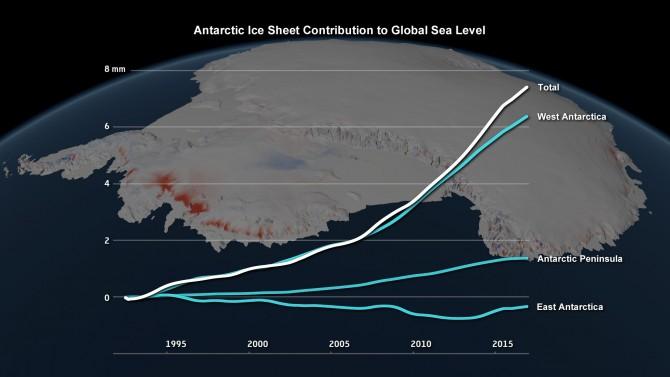 지난 25년 간 남극대륙 지역별 빙하가 전세계 해수면 높이에 미친 영향-imbie/Planetary Visions 제공