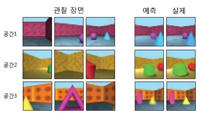 인공지능(AI) '제너레이티브 퀘리 네트워크(GQN)'가 한 공간에서 몇 가지 장면을 관찰하고(왼쪽) 새로운 각도에서 봤을 때의 장면을 예측해 생성한 이미지(오른쪽). 같은 각도에서 촬영한 실제 모습과 AI가 생성한 이미지 간에 거의 차이가 없다. - 자료: 구글 딥마인드
