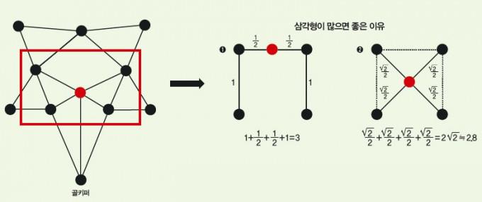 위 왼쪽 그림에서 빨간 사각형 부분을 주목해 살펴보자. 만약 빨간점의 선수가 그림 ①처럼 위치하면 선수 사이의 직선거리가 1일 때 선수들을 잇는 변의 길이의 총 합은 3이 된다. 그런데 그림 ②처럼 위치하면 삼각형이 만들어져 선수 사이의 변의 길이의 합이 2루트2로 줄어든다. - 수학동아 2018년 6월호 제공