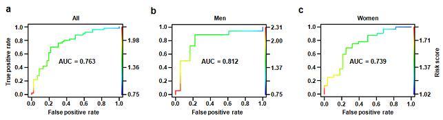 다중 바이오마커의 진단 정확도 (AUC). (a) 전체  (b) 남성  (c) 여성의 경우다. - 한국생명공학연구원