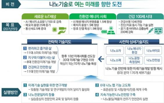 나노 미래 선도할 로드맵, 국가나노기술지도 공개