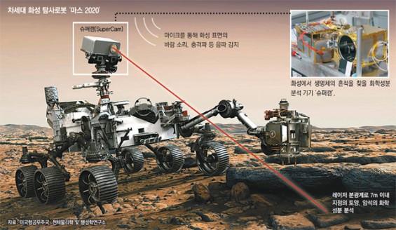 인류, 3년 뒤면 '火星 바람소리' 듣는다…프랑스 IRAP 연구소 가보니
