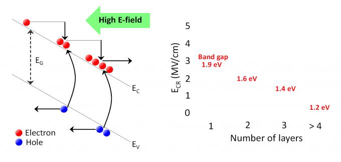 강한 전기장 환경에서 기하급수적으로 전자와 홀들이 생성되는 것을 아발란체 현상이라고 한다(왼쪽). 오른쪽은 이차원 반도체 두께에 따라 달라지는 임계전압의 크기를 나타낸 그래프. 두께가 두꺼울수록 임계전압이 낮아진다는 것을 알 수 있다. - 자료: ACS나노