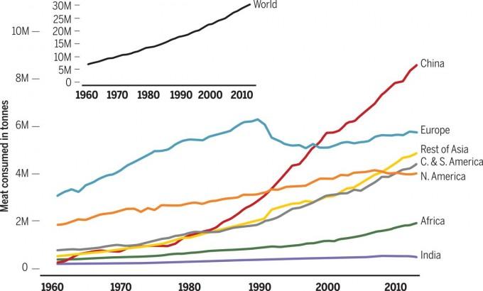 지난 50년 사이 지구촌의 육류소비량이 가파르게 증가했다(위 작은 그래프). 이를 지역별로 보면(아래 큰 그래프) 중국(빨간색)과 기타 아시아(노란색)가 주도하고 있음을 알 수 있다. 반면 유럽(파란색)과 북미(주황색)는 정체됐고(그럼에도 1인당 소비량은 다른 지역을 압도한다) 인도(보라색)는 여전히 미미한 수준을 유지하고 있다. - '사이언스' 제공