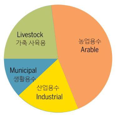 오늘날 인류의 물 사용량을 보면 농업용수(arable+livestock)가 가장 큰 비중을 차지한다. 농업용수의 40%가 가축 사육(livestock)에 들어간다(대부분은 사료 작물을 재배하는데). 산업용수(industrial)와 생활용수(municipal)가 그 뒤를 따른다. - '사이언스' 제공