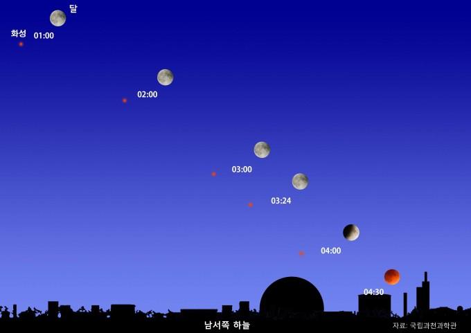 오는 7월 28일 새벽 남서쪽 하늘에선 올해 두 번째 개기월식과 15년 만에 지구에 가장 가까이 접근하는 화성을 동시에 볼 수 있다. - 자료: 국립과천과학관