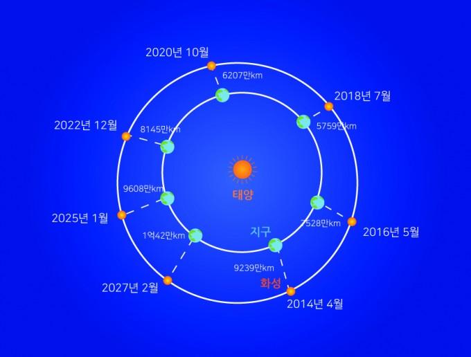 화성과 지구의 최접근 시기와 거리 - 김영진 과학동아천문대장 제공