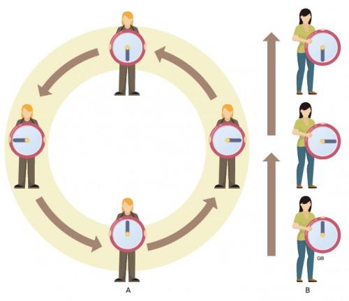 도넛 모양으로 휜 버블 시간 속 A. 직선 시간 속 B. B에겐 두 가지 버전의 A가 합쳐지는 걸로 보인다. - 수학동아 2018년 7호(=이미지 GIB) 제공