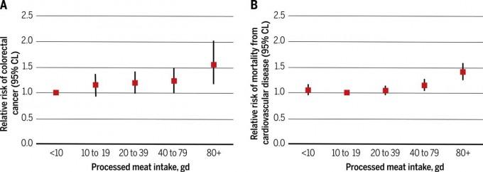과도한 육류섭취가 해롭다는 건 이제 건강상식이 됐지만 막상 데이터를 보면 엄청나게 영향을 주는 건 아니다. 왼쪽은 가공육 섭취량과 대장암 위험성 그래프로 매일 80그램 이상 먹어야 1.5배가 돼 차이가 느껴진다. 오른쪽 심혈관질환으로 인한 사망 위험성 데이터도 비슷하다. - '사이언스' 제공
