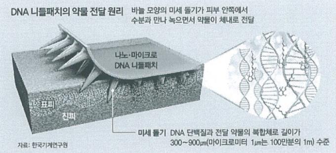 한국기계연구원·동아일보