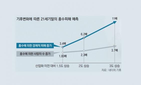 """""""한반도 태풍 경제피해 갈수록 커져… 2060년 GDP의 1% 넘는다"""""""