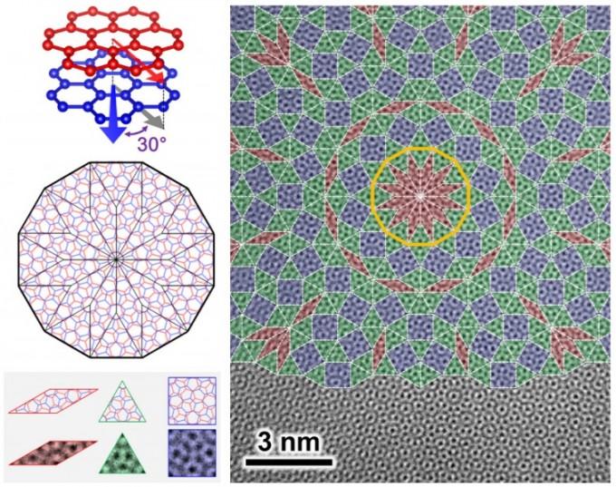 그래핀 준결정은 평면 구조의 2차원 물질인 그래핀을 두 층으로 포갠 뒤, 위층을 아래층과 정확히 30도만 어긋나도록 회전시킨 형태다(왼쪽 맨 위). 결정처럼 병진 대칭성을 갖진 않지만 중심축을 기준해 회전 대칭성을 갖는다. 결정과 비슷하게 준결정은 마름모, 삼각형, 사각형 등 3가지 단위 도형만으로 평면을 빈틈없이 채울 수 있다는 특징이 있다. - 자료: 사이언스