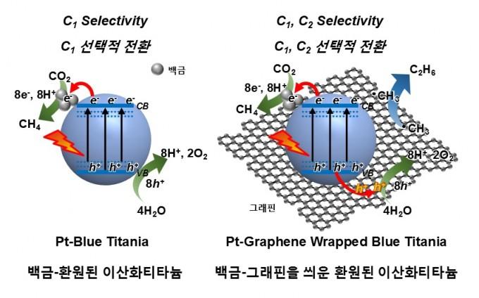 DGIST 연구팀이 개발한 광촉매 모식도. 이산화탄소를 메탄이나 에탄으로 선택적으로 전환할 수 있다. DGIST 제공