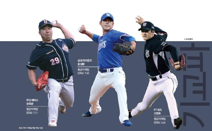 자료=KBO 기록실(7월 18일 기준), 사진=스포츠동아