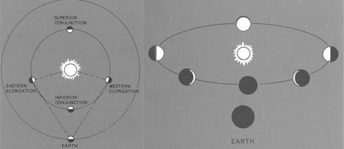 금성의 위치에 따른 모양 변화 - NASA 제공
