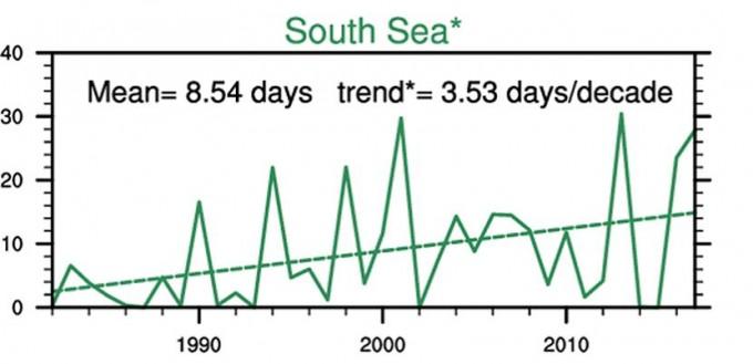 1998년부터 2017년까지 한반도 남해의 고수온 일수 장기변화와(실선)과 선형회귀분석에 따른 장기 트렌드(점선). - 해양과학기술원 제공.