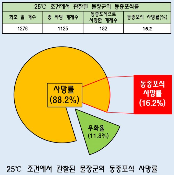물장군 동종포식률 - 홀로세생태보존연구소 제공