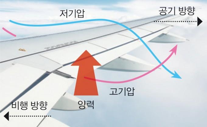 양력 : 비행기가 빠르게 달리면 날개에 부딪힌 공기는 위아래로 나뉘어 흐른다. 이때 위아래 부분에 발생한 기압 차로 인해 아래쪽 공기가 비행기를 들어올리는 양력이 생긴다. - GIB 제공