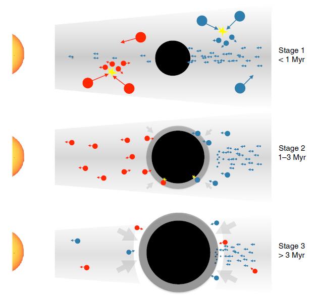 목성으로 성장하는 행성배아(검은색원)가 작은 우주 자갈이나 소행성(작은 파란원)을 흡수하는 미세소행성 합체기이후 느린 성장기를 거쳐 헬륨ㅏ 같은 기체까지 빨아들이며 성장하는 모식도다 -University of Bern 제공