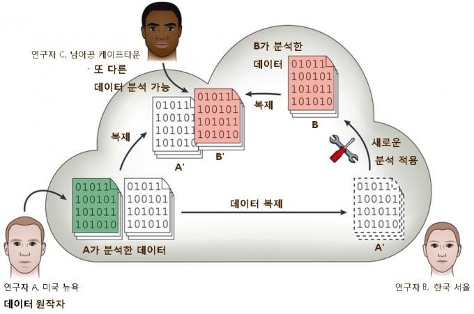 클라우드 컴퓨팅 기반 유전체 분석 연구 모식도. 클라우드 컴퓨팅으로 유전체 분석 데이터를 공유할 경우 세계 곳곳에 흩어진 여러 명의 연구자가 함께 활용할 수 있고, 하나의 데이터에 다양한 해석이 나올 수 있다는 장점이 있다. - 자료: 네이처 리뷰 지노믹스