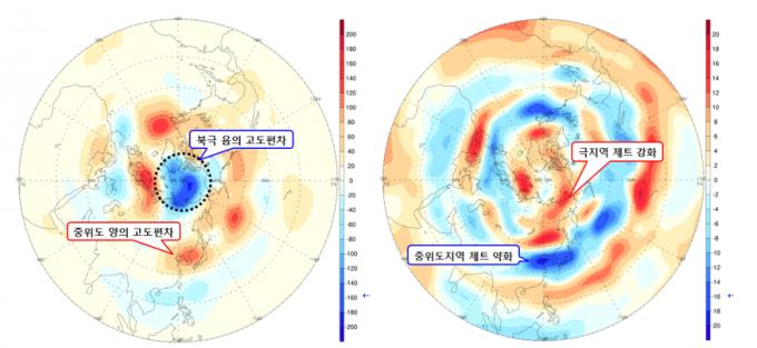 7월 12~20일사이 북극엔 음의 고도편차가, 중위도 지역에는 양의 고도편자가 발생했다(왼쪽). 이로인해 극지역의 제트는 강화됐고 중위도지방의 제트는 약해졌다.-기상청 제공