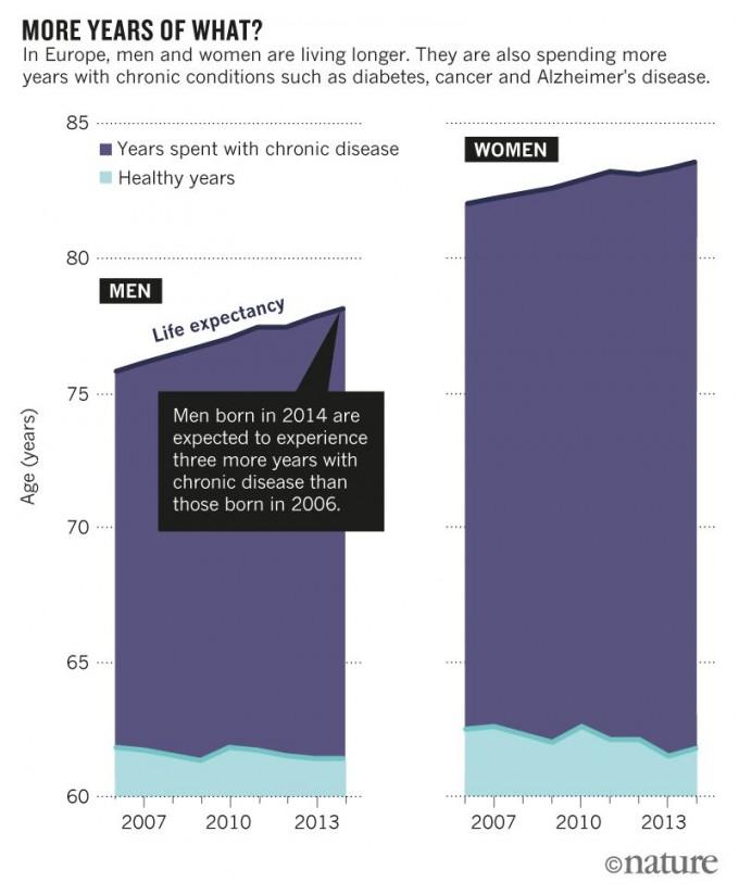 불일치 질환이 만연하면서 건강수명이 정체되거나 줄고 있는 반면 의학의 발달로 기대수명은 여전히 증가세다. 그 결과 유럽인의 경우 2014년 태어난 사람은 2006년에 태어난 사람에 비해 노년에 만성질환에 시달리는 기간이 2~3년 더 늘어날 것으로 예상된다. -사진 제공 네이처
