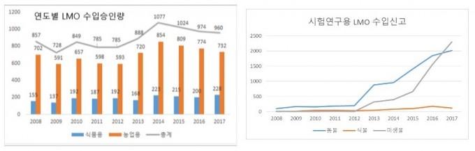자료: 한국생명공학연구원