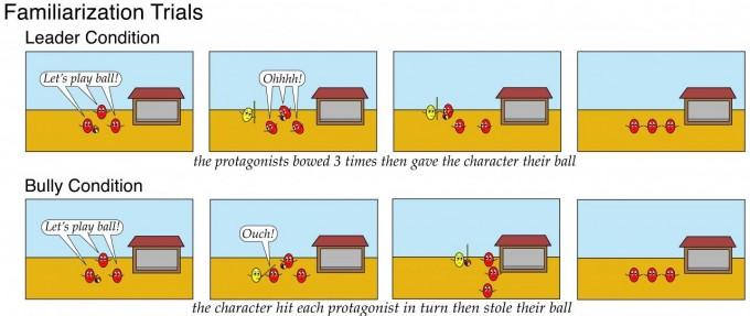 연구팀이 제안한 실험. 각각 리더와 폭군을 학습시키는 만화이다. -사진 제공 PNAS