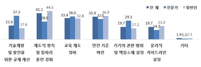 인공지능 기술이 사회 전반에 적용되는 시점. 한국과학기술기획평가원 제공.