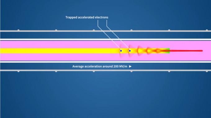 어웨이크의 원리. 루비듐 기체에 강한 양성자 빔과 레이저를 넣으면 파동이 형성된다. 여기에 전자를 넣으면 마치 파도를 타듯 전자가 실려가며 가속된다. - 사진 제공 CERN