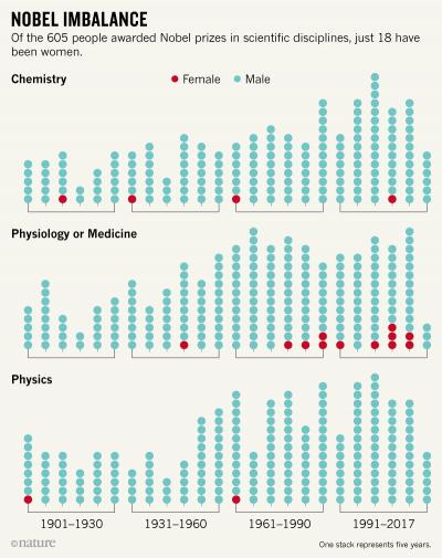 1901~2017년 시대별 과학 분야 노벨상 수상자 성별을 나타낸 그래프. 청록색은 남성, 주황색은 여성을 나타낸다. 전체적으로 여성 과학자 수가 증가했음에도 불구하고 물리학상은 50~60년에 1명, 화학상은 30~50년에 1명으로 각각 2명과 4명밖에 나오지 않았다. - 네이처 제공
