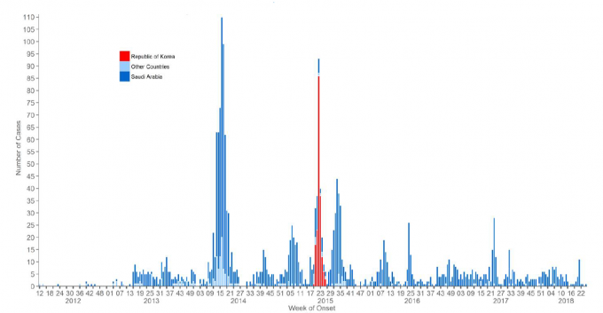 2012년부터 2018년 6월까지 메르스 확진환자 발병추이로 진한 파랑색은 발병 1위국인 사우디아라비아, 빨간색은 발병 2위국인 한국이다. 연한 파란색은 그외 나머지국가들의 발병수를 나타냈다.-세계보건기구 제공