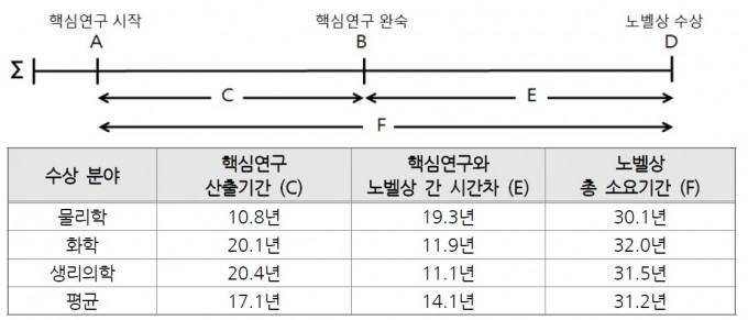 노벨상 수상까지 걸리는 평균 기간. 한국연구재단 제공