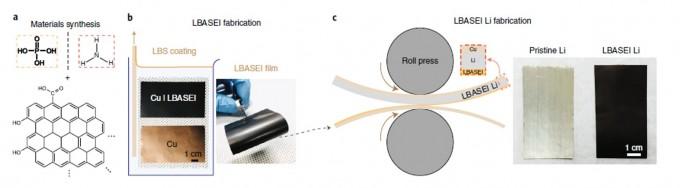 연구팀이 리튬금속 표면을 코팅한 방법. 그래핀계 소재(a)를 먼저 붉은 구리 표면에 입힌다. 검게 변한 게 코팅된 구리다(b). 이를 다시 리튬 금속에 눌러 코팅을 옮겨 입힌다(c). 은색이 원래 리튬, 검은색이 코팅된 리튬이다. -사진제공 네이처 피직스