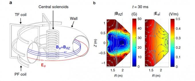 왼쪽은 핵융합로 토카막의 구조. 코일(coil)이라고 된 부분이 자석이다 이 때문에 매우 복잡한 자기장(오른쪽 그림 중 a의 회색선)이 형성된다. 전자기장의 세기 및 구조도 매우 복잡해진다(a,b의 색 분포). -사진 제공 네이처 커뮤니케이션스